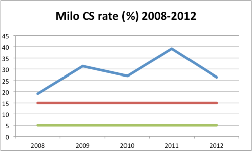 Caesarean Section rate, St Luke's, Milo