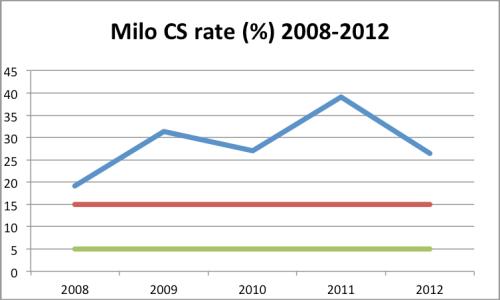 Caesarean Section rate, St Luke's, Milo